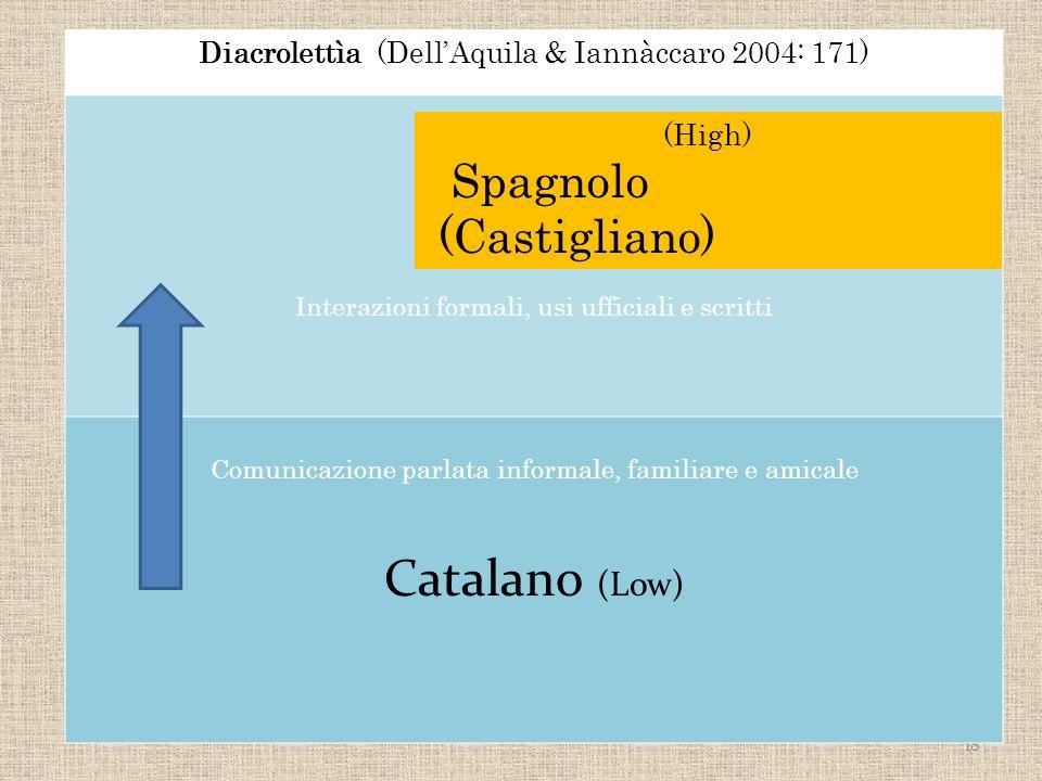 18 Diacrolettìa ((DellAquila & Iannàccaro 2004: 171) Interazioni formali, usi ufficiali e scritti Comunicazione parlata informale, familiare e amicale