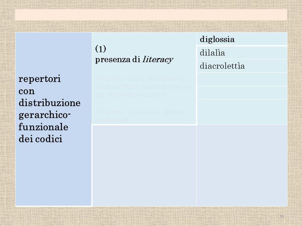 repertori con distribuzione gerarchico- funzionale dei codici (1) presenza di literacy situazioni in cui la tradizione della scrittura riguardi almeno