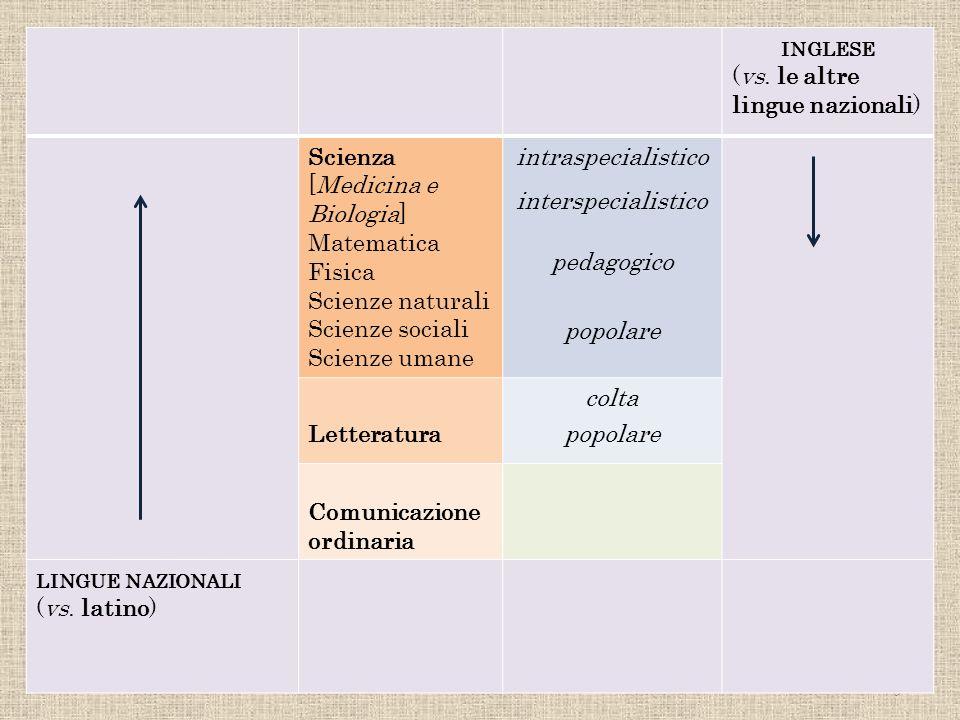 : nazionali) 9 INGLESE (vs. le altre lingue nazionali) Scienza [Medicina e Biologia] Matematica Fisica Scienze naturali Scienze sociali Scienze umane
