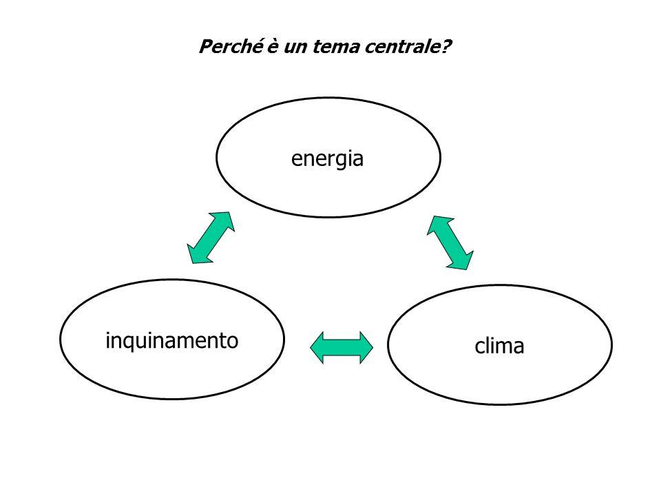 Perché è un tema centrale? clima energia inquinamento