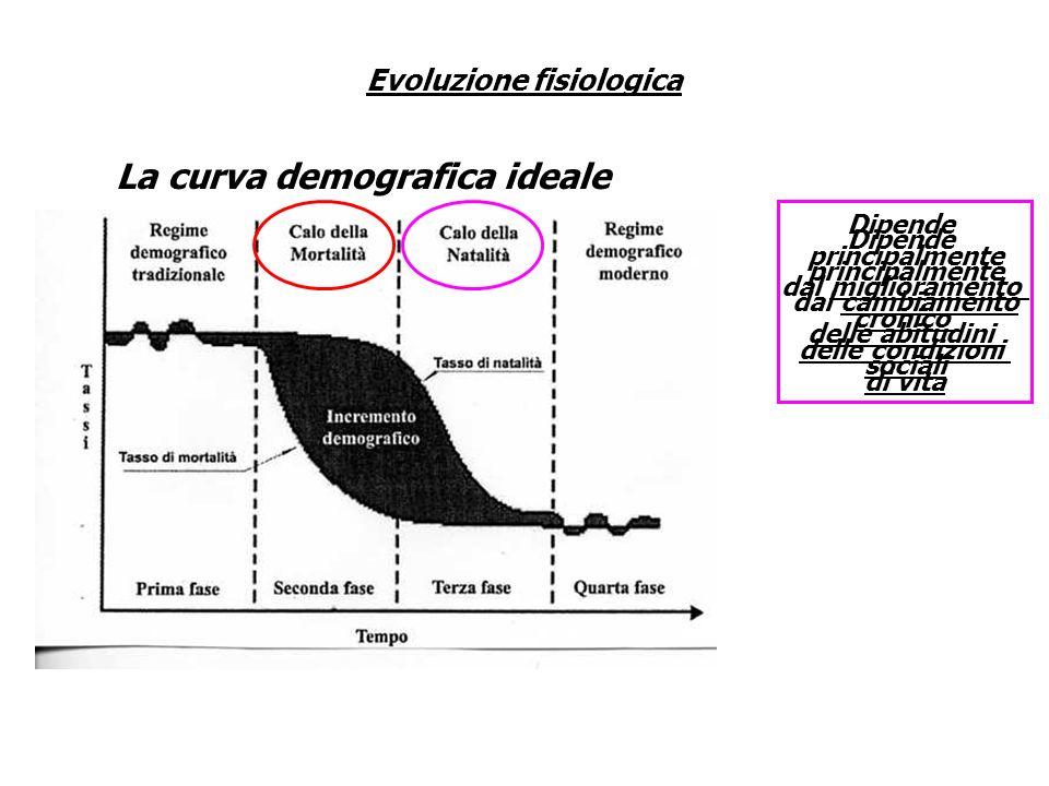 Evoluzione fisiologica La curva demografica ideale Dipende principalmente dal miglioramento cronico delle condizioni di vita Dipende principalmente da