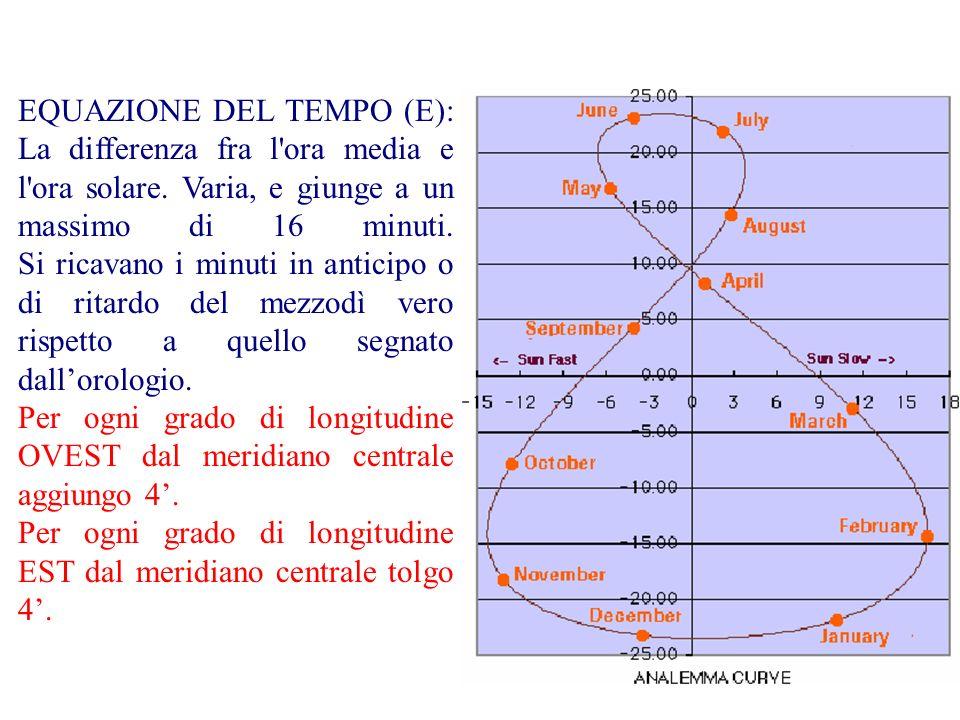 EQUAZIONE DEL TEMPO (E): La differenza fra l'ora media e l'ora solare. Varia, e giunge a un massimo di 16 minuti. Si ricavano i minuti in anticipo o d