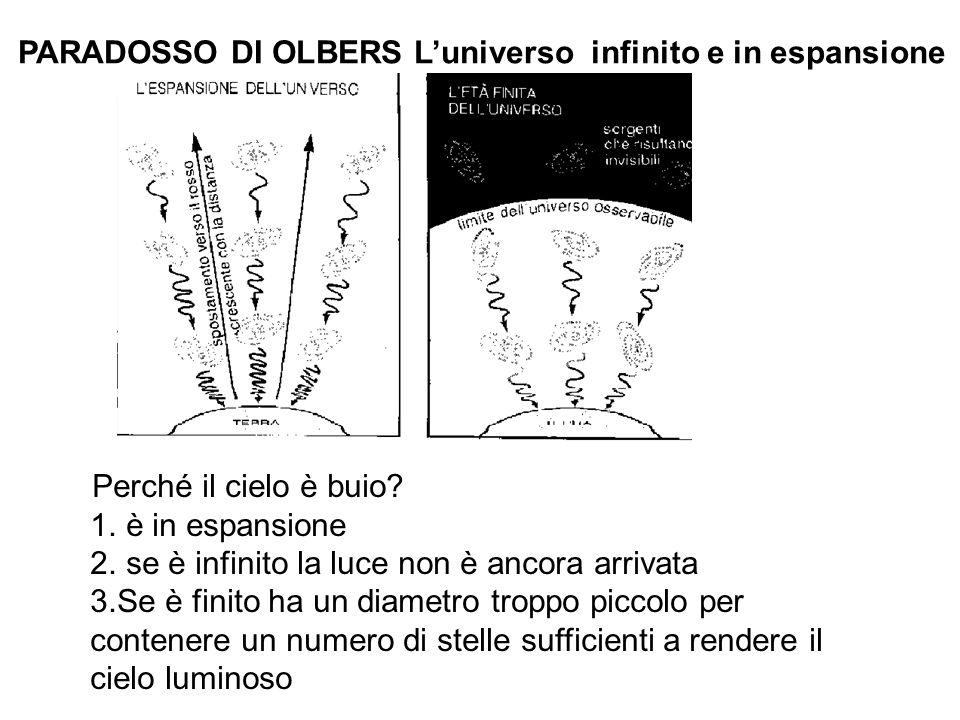 PARADOSSO DI OLBERS Luniverso infinito e in espansione Perché il cielo è buio? 1. è in espansione 2. se è infinito la luce non è ancora arrivata 3.Se