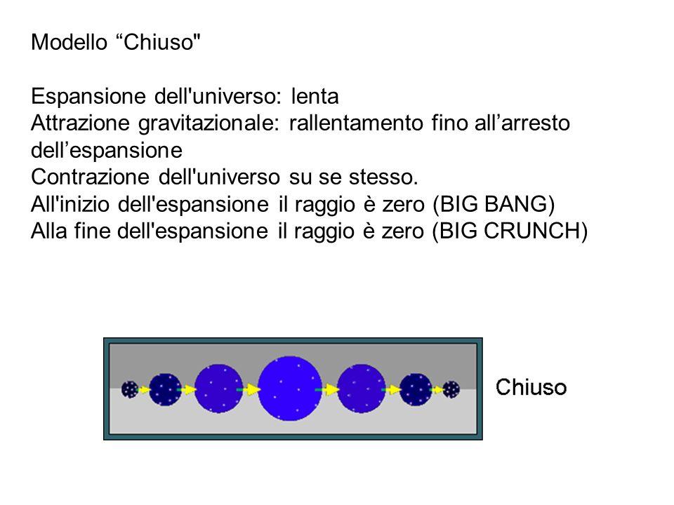 Modello Chiuso