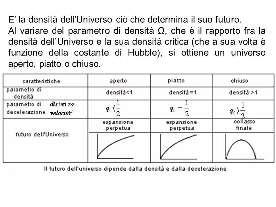 E la densità dellUniverso ciò che determina il suo futuro. Al variare del parametro di densità Ω, che è il rapporto fra la densità dellUniverso e la s