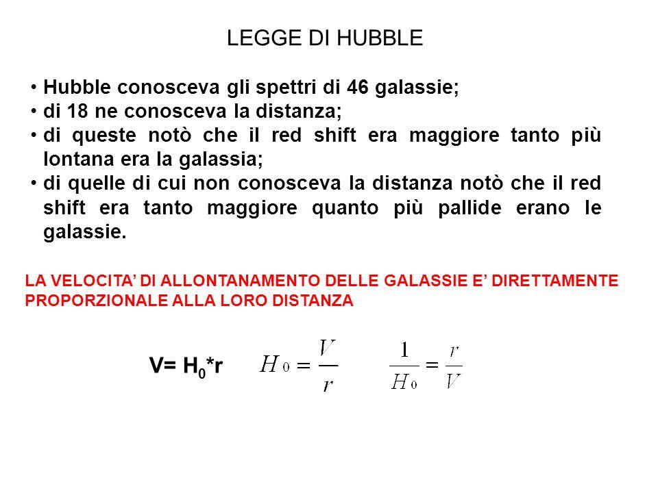 LEGGE DI HUBBLE LA VELOCITA DI ALLONTANAMENTO DELLE GALASSIE E DIRETTAMENTE PROPORZIONALE ALLA LORO DISTANZA V= H 0 *r Hubble conosceva gli spettri di