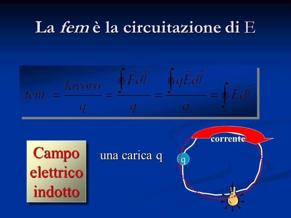 Come può variare il flusso magnetico? = f (B,S, ) = f (B,S, ) Il flusso varia se variano nel tempo il campo B o la superficie S o langolo il campo B o