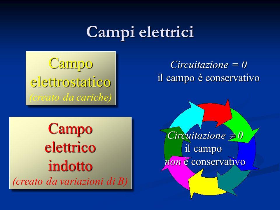 corrente q una carica q La fem è la circuitazione di E CampoelettricoindottoCampoelettricoindotto
