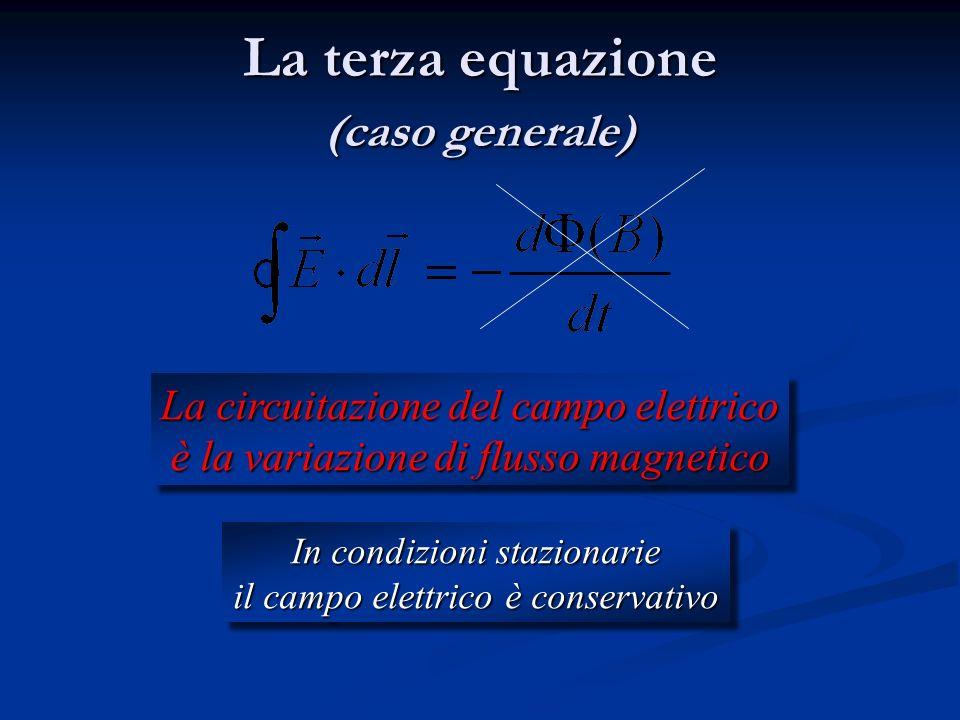 Campo magnetico variabile Zona di spazio con campo magnetico che entra dentro la pagina e aumenta nel tempo spira Si ha corrente indotta nella spira s