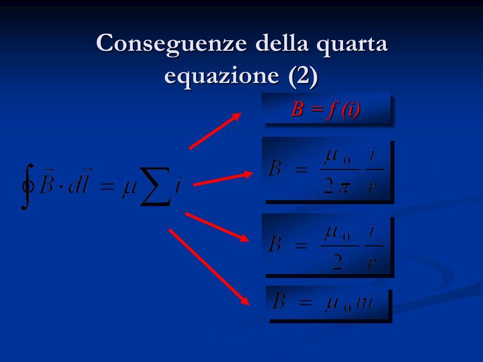Conseguenze della quarta equazione Legge di Biot Savart Campo magnetico al centro di una spira Campo magnetico dentro un solenoide Campo magnetico in
