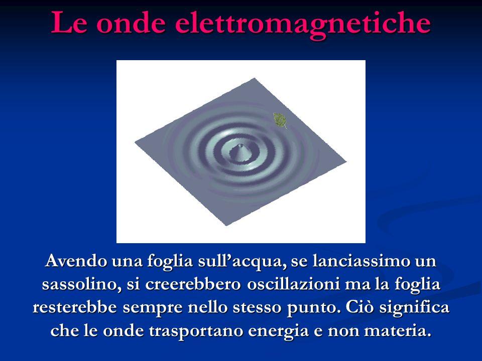 Le onde elettromagnetiche Avendo una foglia sullacqua, se lanciassimo un sassolino, si creerebbero oscillazioni ma la foglia resterebbe sempre nello stesso punto.