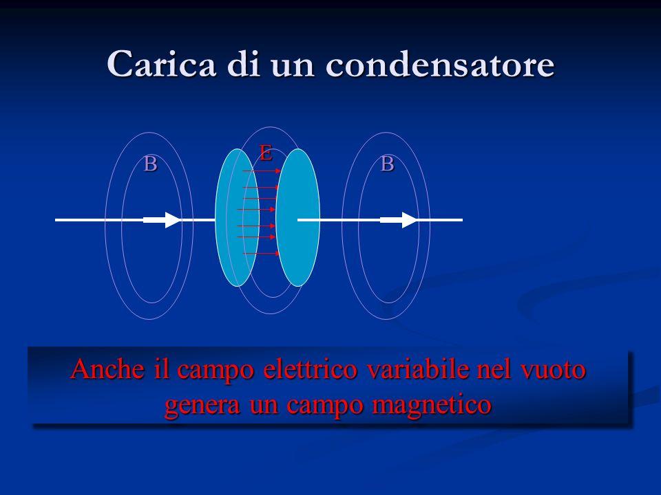 Tentiamo di ristabilire la simmetria Un campo elettrico variabile crea un campo magnetico indotto? Cè un errore dimensionale