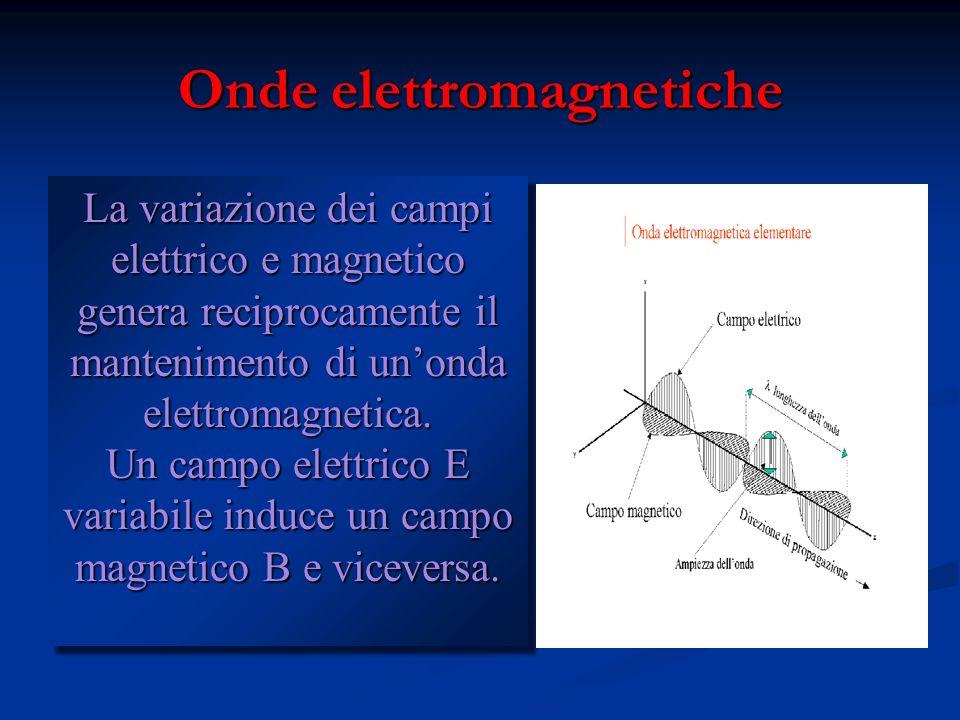 Equazioni di Maxwell definitive Un campo E variabile crea un campo B Un campo B variabile crea un campo E … e così via Un campo E variabile crea un ca