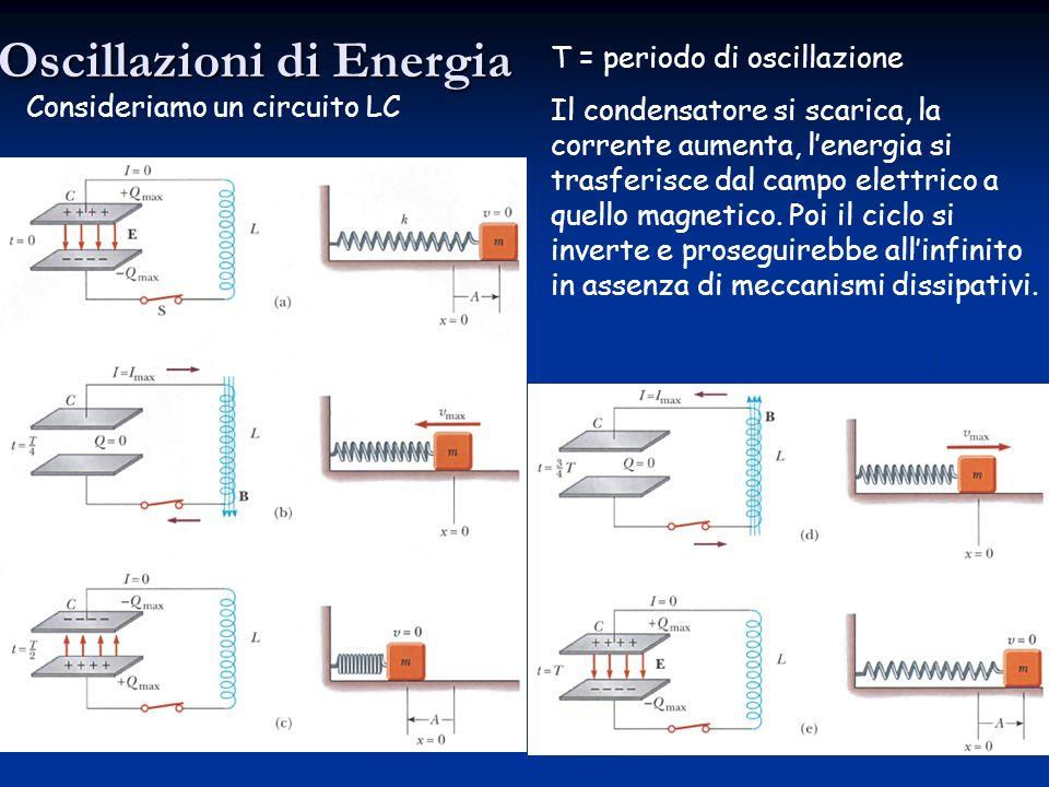 Oscillazioni Elettromagnetiche Analogia con la meccanica: Rammentiamo loscillatore meccanico massa-molla k = costante elastica -A+A A = ampiezza delle