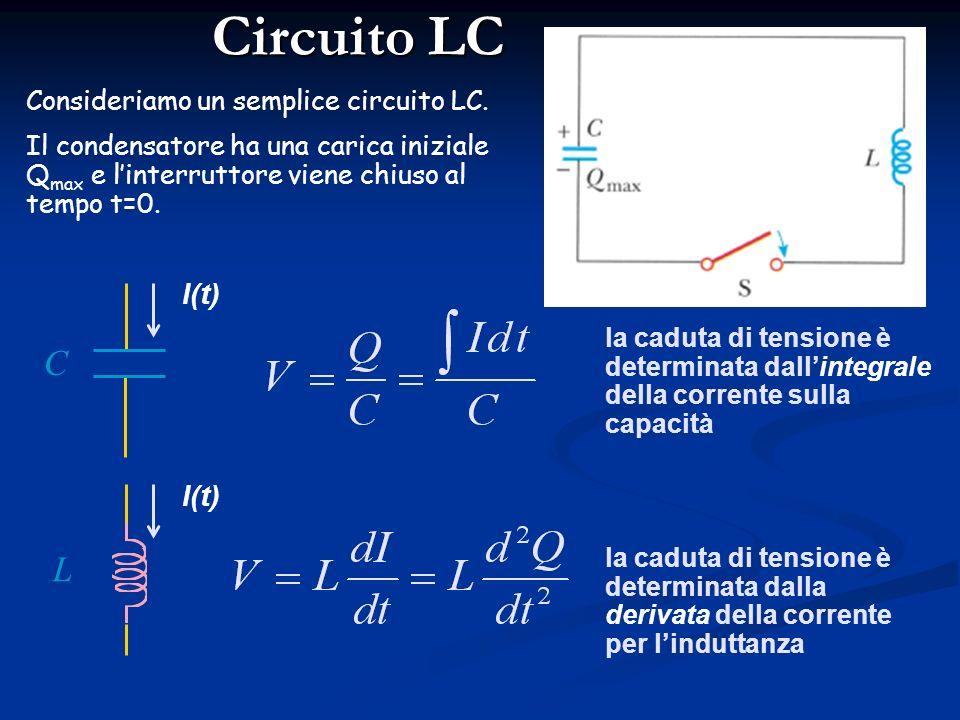 Oscillazioni di Energia T = periodo di oscillazione Il condensatore si scarica, la corrente aumenta, lenergia si trasferisce dal campo elettrico a que