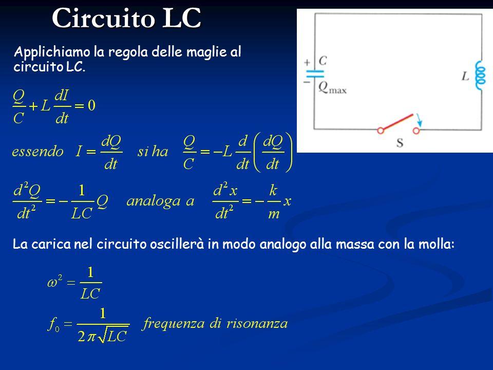 Circuito LC la caduta di tensione è determinata dallintegrale della corrente sulla capacità C I(t) la caduta di tensione è determinata dalla derivata