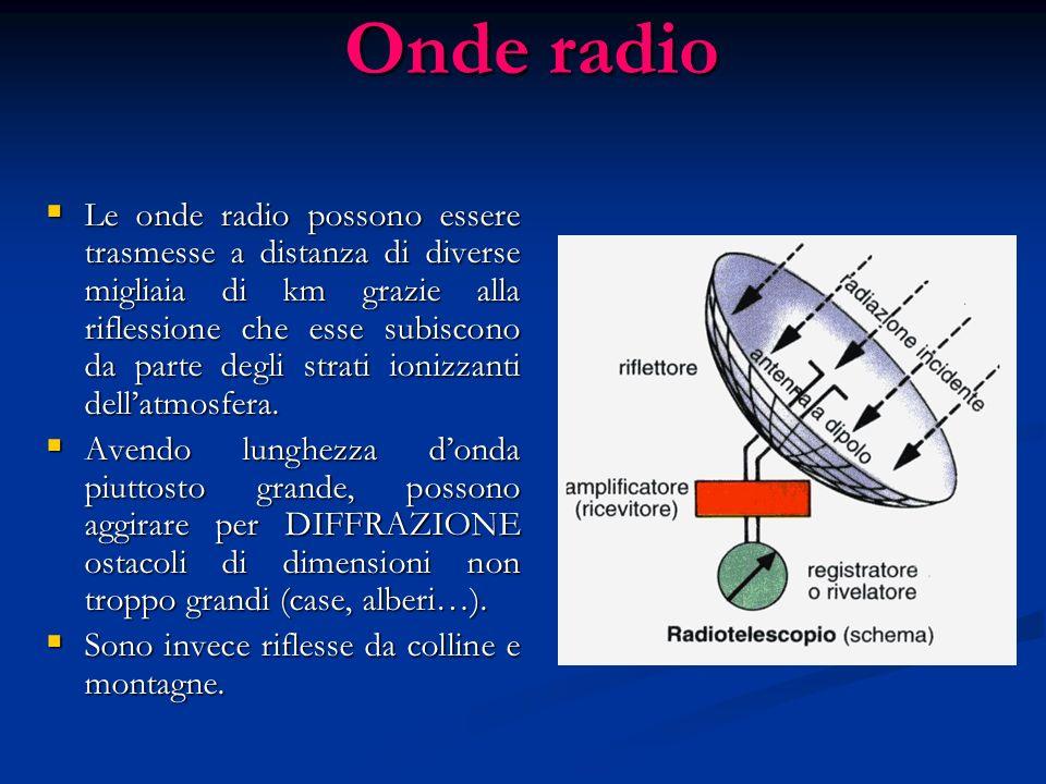 Onde radio Nella parte più bassa dello spettro troviamo le onde radio con lunghezza donda compresa tra circa 10km e 10m e frequenza compresa tra 10 4