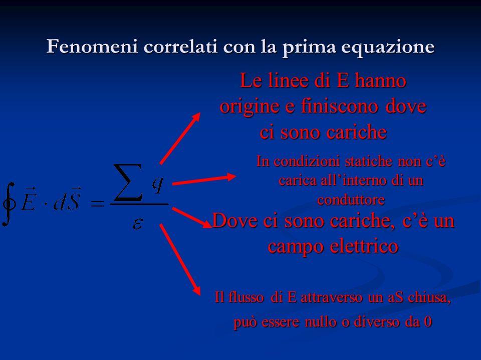 Fenomeni correlati con la prima equazione Le linee di E hanno origine e finiscono dove ci sono cariche In condizioni statiche non cè carica allinterno di un conduttore Dove ci sono cariche, cè un campo elettrico Il flusso di E attraverso un aS chiusa, può essere nullo o diverso da 0