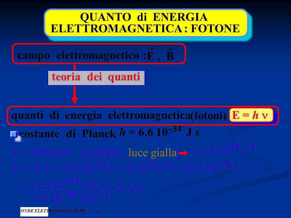ONDE ELETTROMAGNETICHE 5 intensità dell'onda I energia trasportata nell'unità di tempo e attraverso l'unità di superficie : I = energia t S unità di m