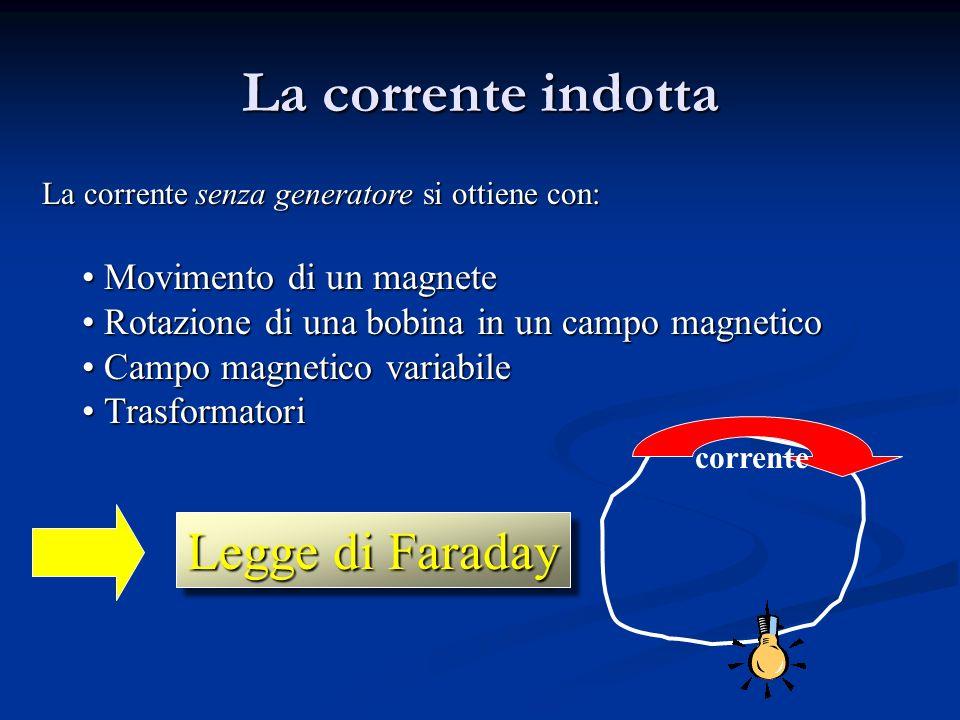La corrente indotta La corrente senza generatore si ottiene con: Movimento di un magnete Movimento di un magnete Rotazione di una bobina in un campo magnetico Rotazione di una bobina in un campo magnetico Campo magnetico variabile Campo magnetico variabile Trasformatori Trasformatori Legge di Faraday corrente
