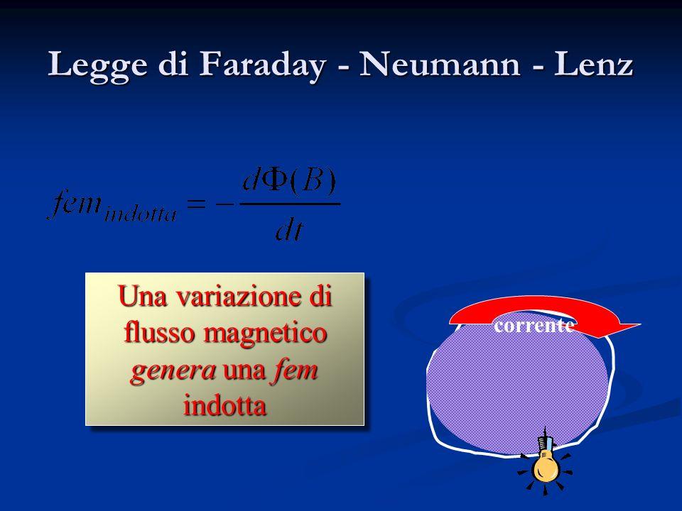 Legge di Faraday - Neumann - Lenz Una variazione di flusso magnetico genera una fem indotta corrente