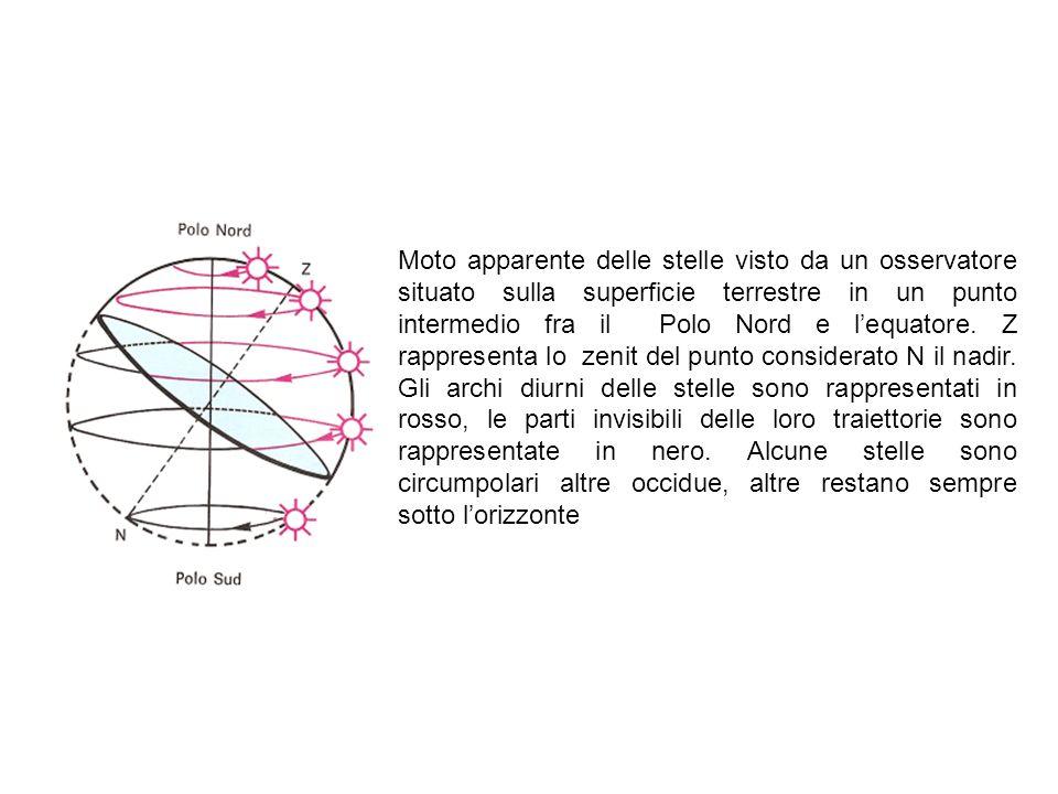Moto apparente delle stelle visto da un osservatore situato sulla superficie terrestre in un punto intermedio fra il Polo Nord e lequatore. Z rapprese