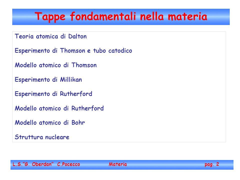 Legge delle proporzioni multiple (Dalton, 1803) rapporti di massa Scoperta dellelettricità (Volta - Nicholson - Faraday, ~1800 - 1830) elettrolisi Scoperta dellelettrone - raggi catodici (Goldstein, 1876, Thomson, 1897); - Scoperta dellelettrone - raggi catodici (Crookes, 1879) - e - /m (Thomson, 1897) - e - (Millikan, 1906) Scoperta del protone - raggi anodici (Goldstein, 1886); - Scoperta del protone - massa del protone (Dempster, Aston, 1918-19) Scoperta della radioattività - (Becquerel, P.&M.