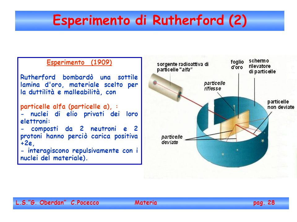 Esperimento di Rutherford (2) L.S.G.Oberdan C.Pocecco Materia pag.