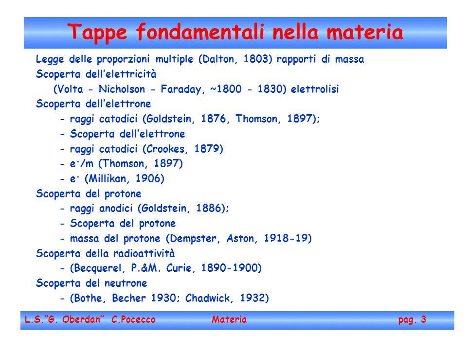 Esperimento di Millikan (4) L.S.G.Oberdan C.Pocecco Materia pag.