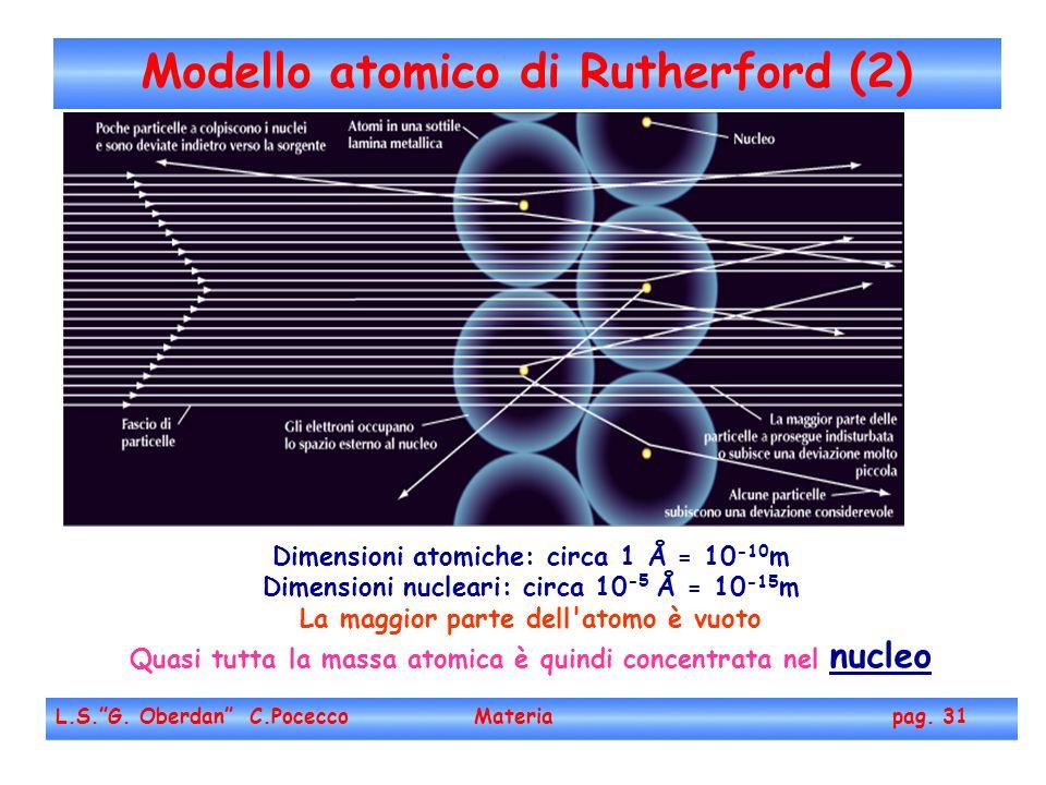 Modello atomico di Rutherford (2) L.S.G.Oberdan C.Pocecco Materia pag.