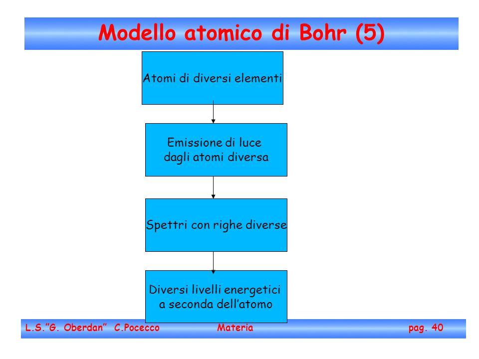 Atomi di diversi elementi Modello atomico di Bohr (5) L.S.G.