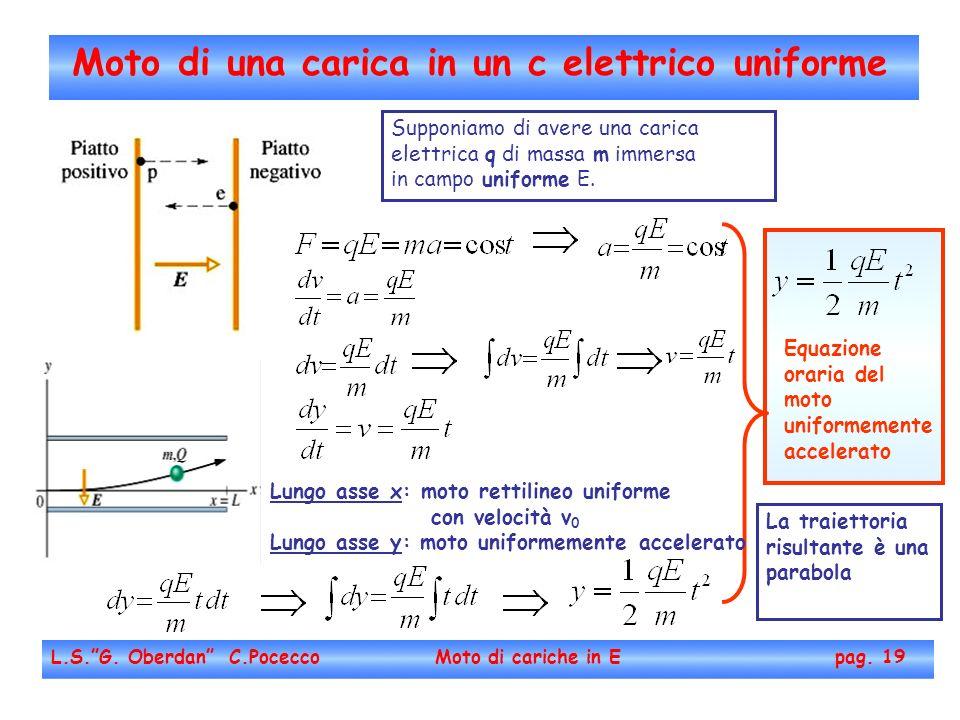 Moto di una carica in un c elettrico uniforme L.S.G. Oberdan C.Pocecco Moto di cariche in E pag. 19 Supponiamo di avere una carica elettrica q di mass