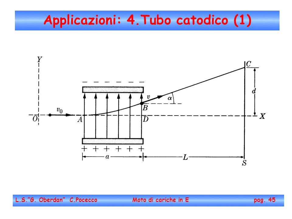 Applicazioni: 4.Tubo catodico (1) L.S.G. Oberdan C.Pocecco Moto di cariche in E pag. 45