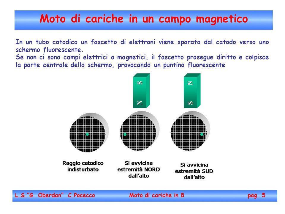 Moto di cariche in un campo magnetico L.S.G. Oberdan C.Pocecco Moto di cariche in B pag. 5 In un tubo catodico un fascetto di elettroni viene sparato