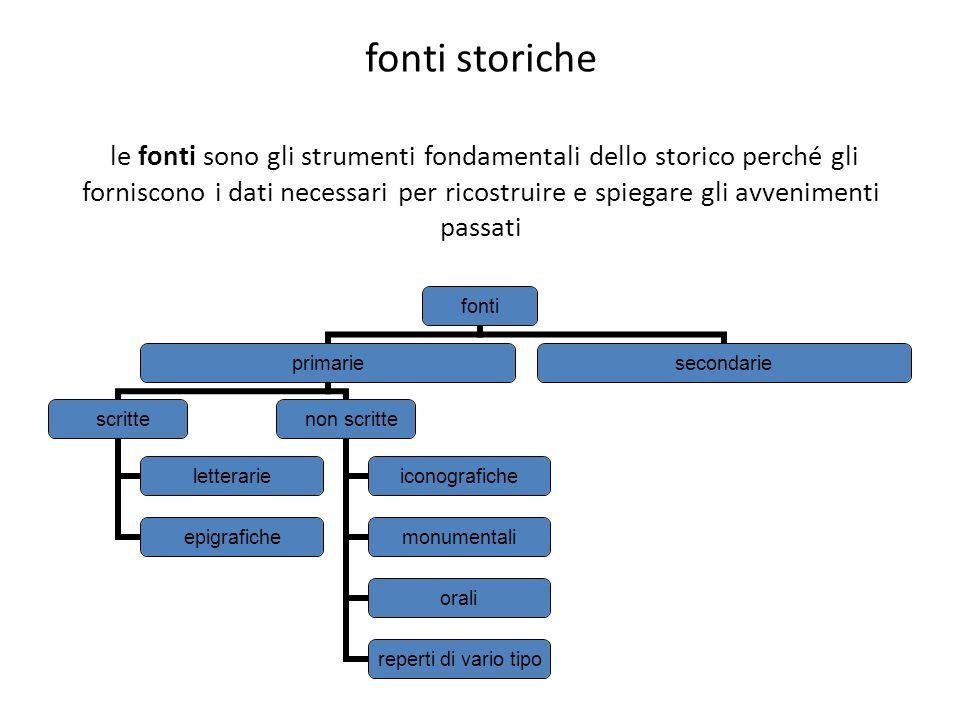 fonti storiche le fonti sono gli strumenti fondamentali dello storico perché gli forniscono i dati necessari per ricostruire e spiegare gli avveniment