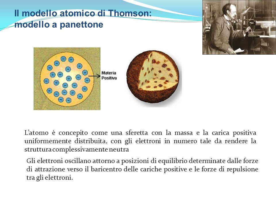 Il modello atomico di Thomson: modello a panettone Latomo è concepito come una sferetta con la massa e la carica positiva uniformemente distribuita, c