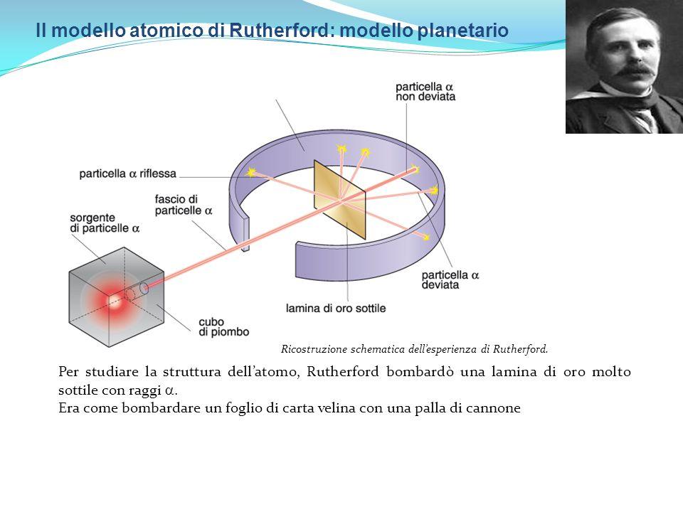 Il modello atomico di Rutherford: modello planetario Ricostruzione schematica dellesperienza di Rutherford. Per studiare la struttura dellatomo, Ruthe