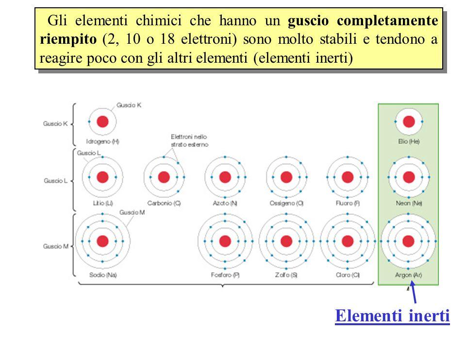 Gli elementi chimici che hanno un guscio completamente riempito (2, 10 o 18 elettroni) sono molto stabili e tendono a reagire poco con gli altri eleme