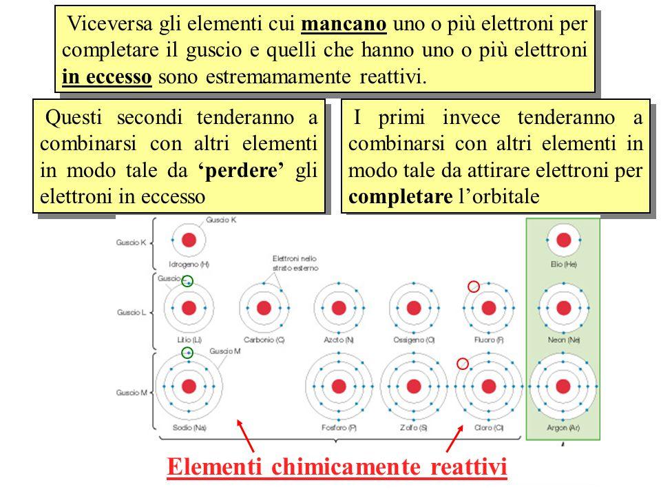 Viceversa gli elementi cui mancano uno o più elettroni per completare il guscio e quelli che hanno uno o più elettroni in eccesso sono estremamamente