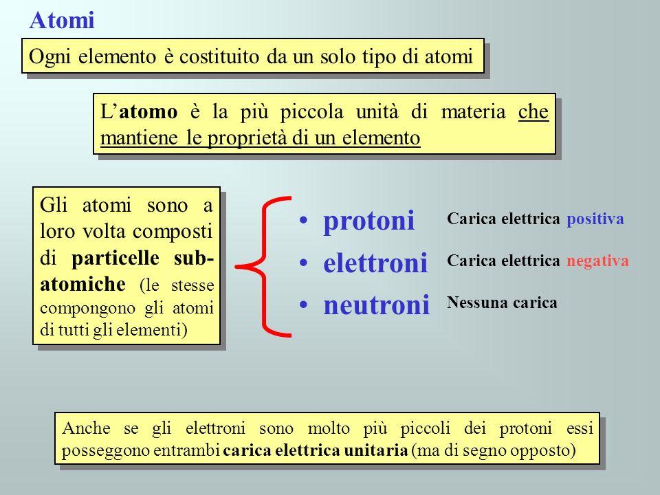 Ogni elemento è costituito da un solo tipo di atomi Atomi Latomo è la più piccola unità di materia che mantiene le proprietà di un elemento Gli atomi