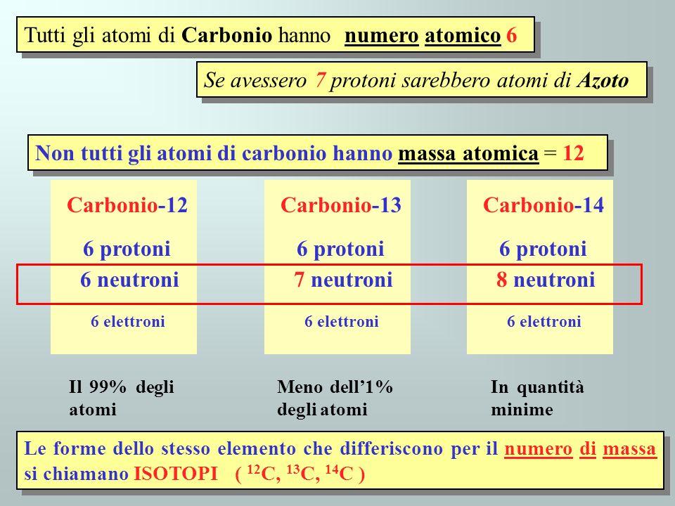 Tutti gli atomi di Carbonio hanno numero atomico 6 Se avessero 7 protoni sarebbero atomi di Azoto Non tutti gli atomi di carbonio hanno massa atomica