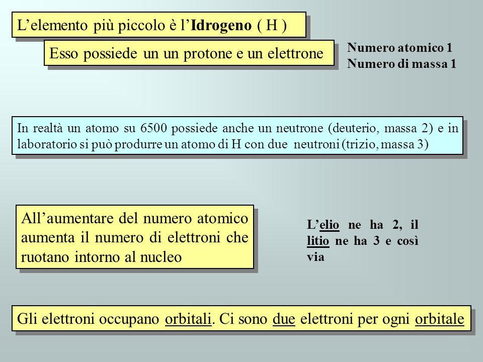 Lelemento più piccolo è lIdrogeno ( H ) Esso possiede un un protone e un elettrone Allaumentare del numero atomico aumenta il numero di elettroni che