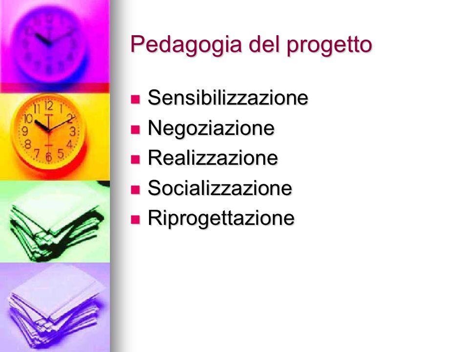 Pedagogia del progetto Sensibilizzazione Sensibilizzazione Negoziazione Negoziazione Realizzazione Realizzazione Socializzazione Socializzazione Riprogettazione Riprogettazione