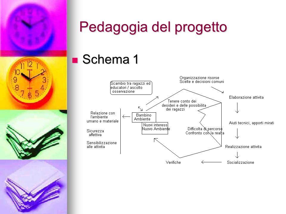 Pedagogia del progetto Schema 1 Schema 1