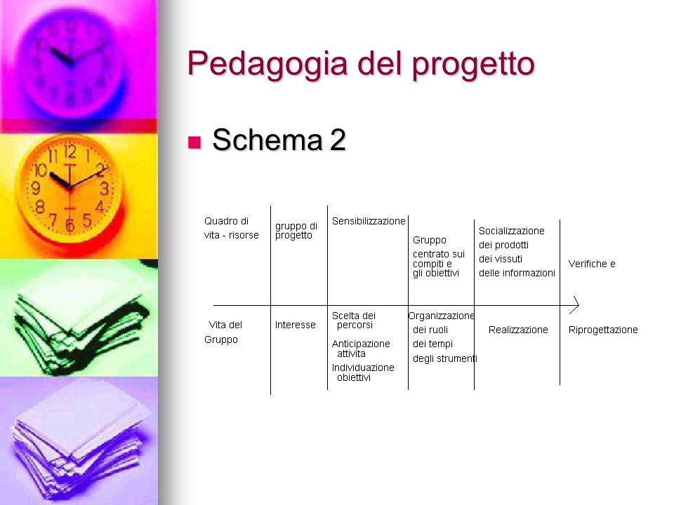 Pedagogia del progetto Schema 2 Schema 2