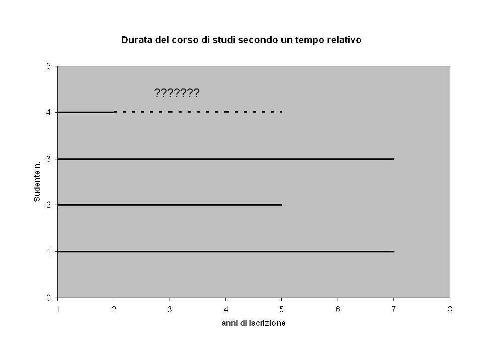 Per poter costruire un modello che ha al suo interno il tempo dobbiamo preliminarmente ragionare e dedicare un po di tempo a capire come possiamo definire e come possiamo misurare il tempo Soprattutto dobbiamo cercare di ragionare su una sua caratteristica fondamentale: Il tempo è continuo o discreto?????