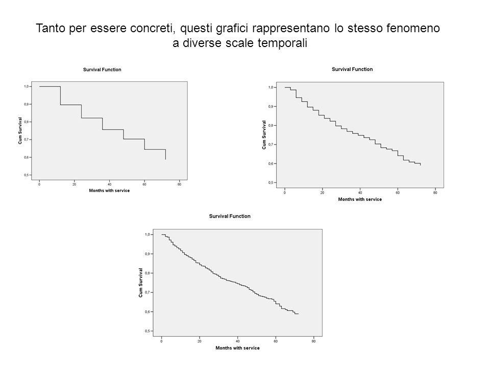 Tanto per essere concreti, questi grafici rappresentano lo stesso fenomeno a diverse scale temporali