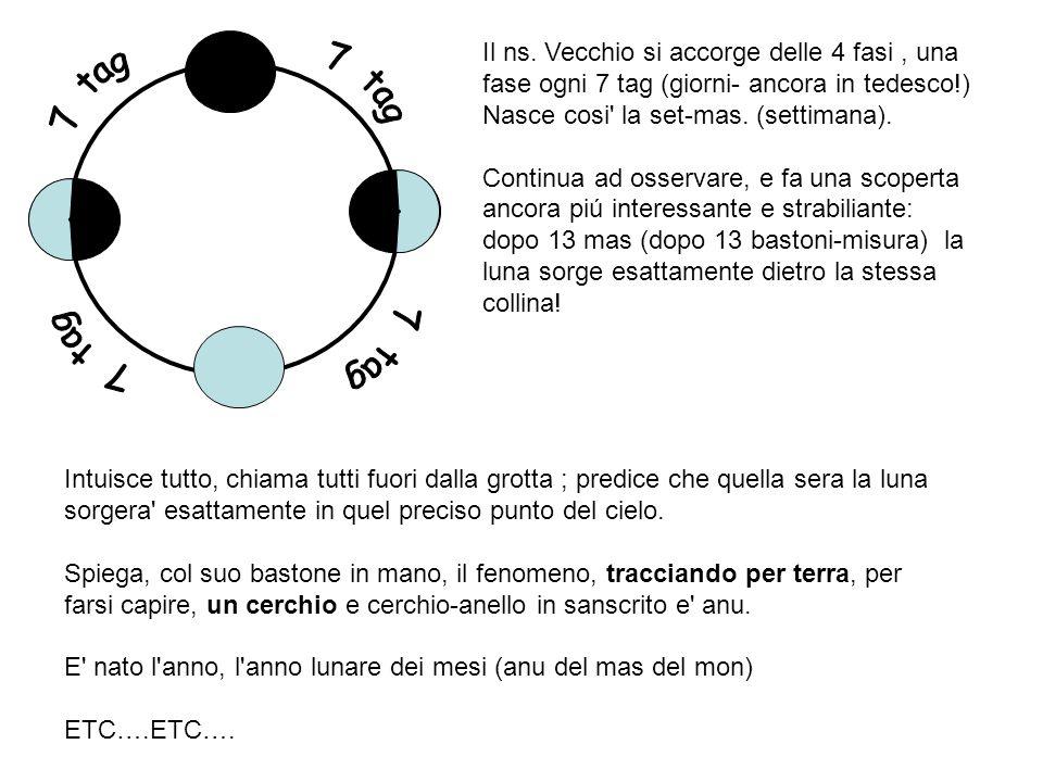 Così lanno solare non è costituito esattamente da un numero intero di giorni, lalternarsi del giorno e della notte varia con le stagioni, i cicli lunari hanno a loro volta una periodicità non esattamente raccordabile con gli altri eventi ciclici.