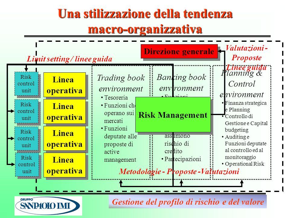 - 10 - Una stilizzazione della tendenza macro-organizzativa Linea operativa Linea operativa Linea operativa Linea operativa Linea operativa Linea oper