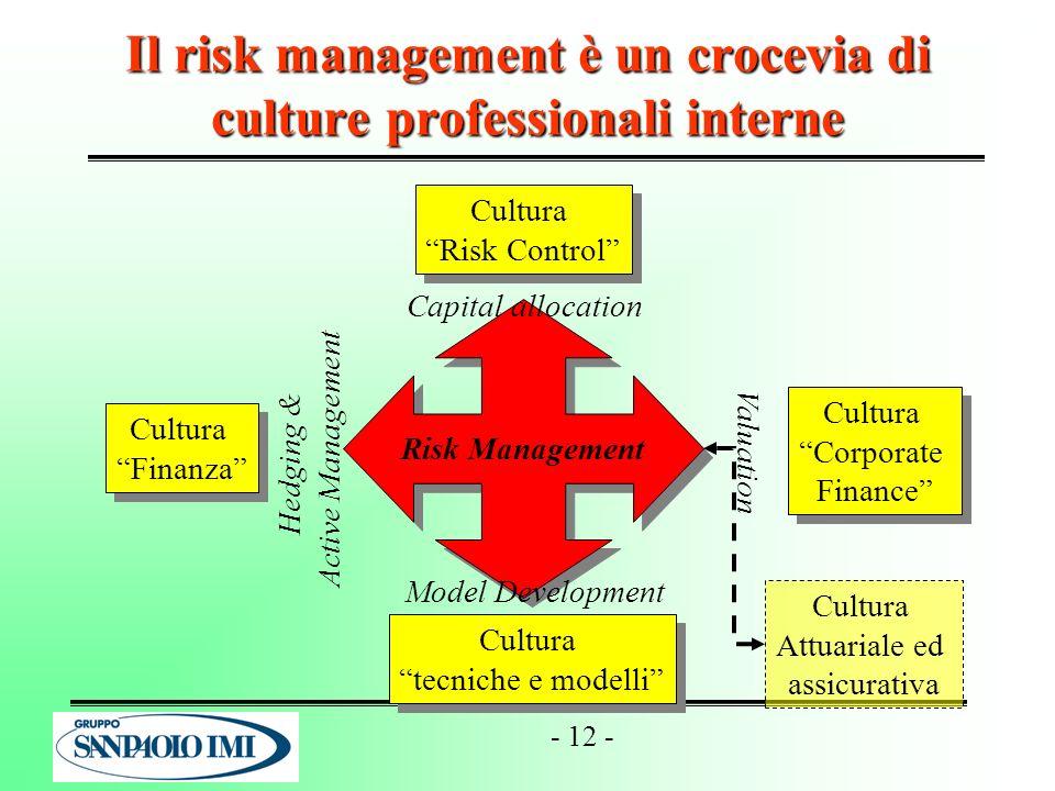- 12 - Il risk management è un crocevia di culture professionali interne Risk Management Cultura Finanza Cultura Finanza Cultura Risk Control Cultura